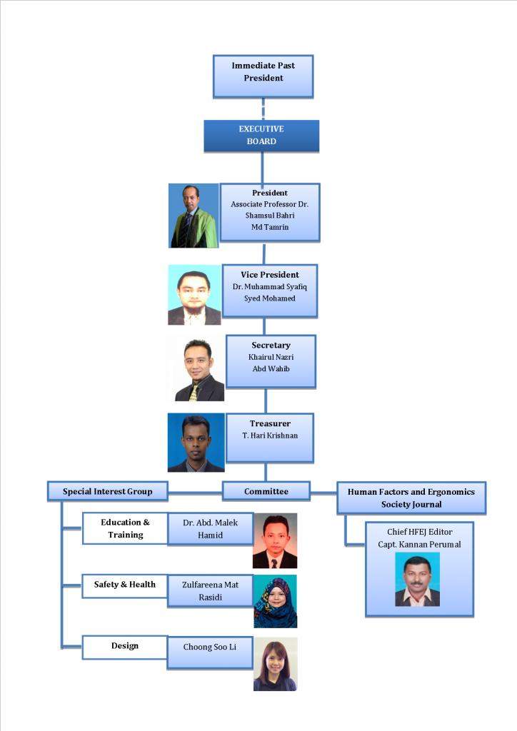 organizational chart 2